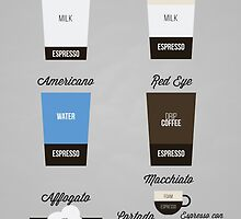 Espresso Drinks Diagram by Caleb Minear