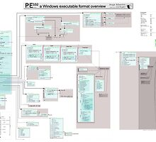 PE102 a Windows executable format overview by Ange Albertini
