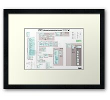 PE102 a Windows executable format overview Framed Print