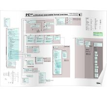 PE102 a Windows executable format overview Poster