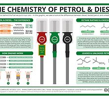 The Chemistry of Petrol & Diesel by Compound Interest