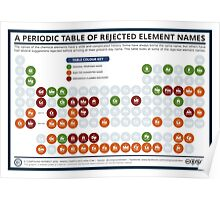 The Periodic Table of Rejected Elements Poster