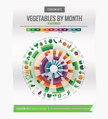 Cook Smarts' Vegetables by Month Chart (Australia) Poster