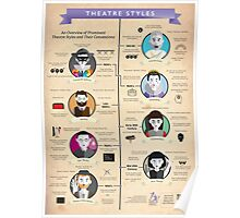 Theatre Styles Infographic Poster Poster