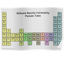 Software Security Vulnerability Periodic Table - v1.0 - grey Poster