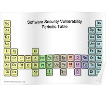 Software Security Vulnerability Periodic Table - v1.0 Poster