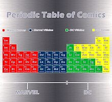Periodic Table of Comics by jayebz