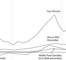 Income Inequality Graph-Political Design Sticker