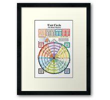 Unit Circle Framed Print