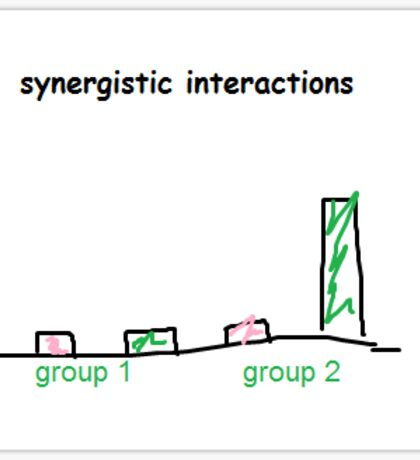 synergistic interactions  Sticker