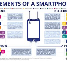 Chemical Elements of a Smartphone by Compound Interest
