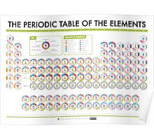 Periodic Table of Data - Group Names Version Poster
