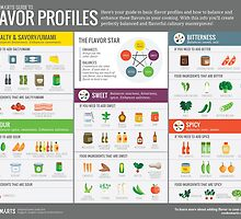 Cook Smarts Guide to Flavor Profiles by cooksmarts