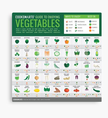 Cook Smarts' Guide to Enjoying Vegetables (3500px) Canvas Print
