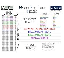 Master File Table Photographic Print