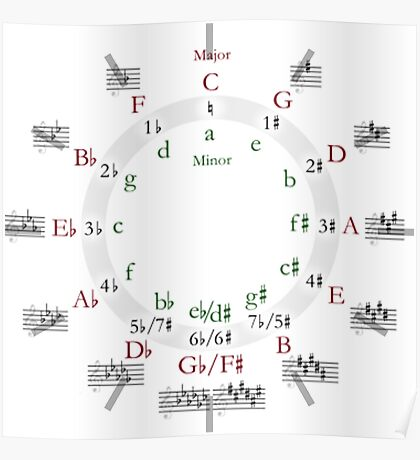 Circle of Fifths (now includes clock!) Poster