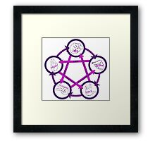 Rock Paper Scissors Lizard Spock! Framed Print