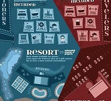 Resorts vs. Standard Hotels: Infographic by OceanPointResor