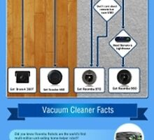 An Infographic on How to Choose the Right Roomba Robot by Infographics