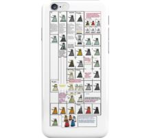 Dalek History iPhone Case/Skin