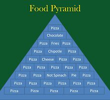 Food Pyramid by TransparentWolf