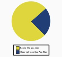 Pac Man pie chart by james0scott