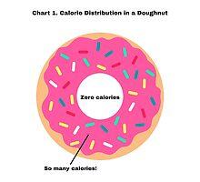 Doughnut Calorie Distribution by Bohsky