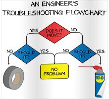 Engineering Flowchart Poster