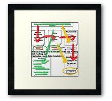 Flow Chart Framed Print