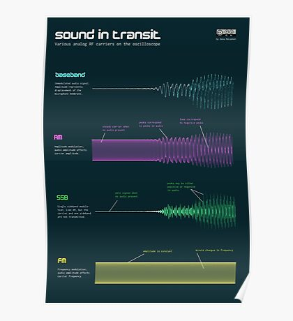 Sound in transit Poster