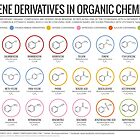 Benzene Derivatives in Organic Chemistry by Compound Interest