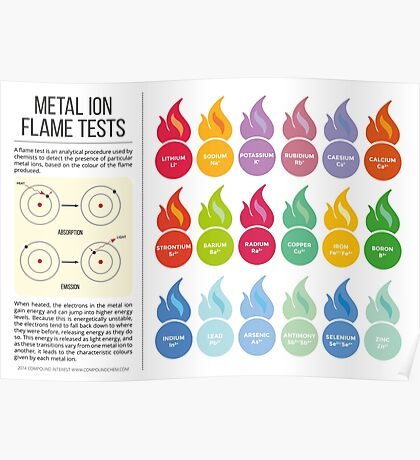 Metal Flame Test Colour Chart Poster