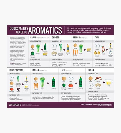 Cook Smarts' Guide to Adding Flavor with Aromatics Photographic Print