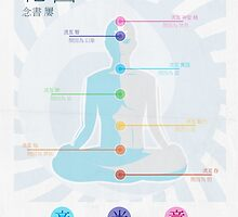 Air Nomad Chakra Guide by sparkmark