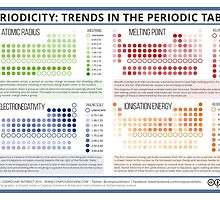 Trends in the Periodic Table by Compound Interest