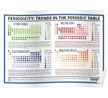 Trends in the Periodic Table Poster