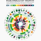 Cook Smarts' Vegetables by Month Chart by cooksmarts