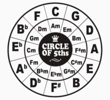 Circle of Fifths by BenClark