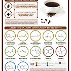 The Chemistry of Coffee's Aroma by Compound Interest