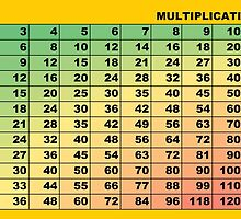 Multiplication Table Color Weighted by wetdryvac