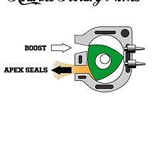 How the rotary works by brpbi