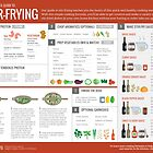 Cook Smarts' Guide to Stir-Frying by cooksmarts