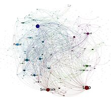 Programming Languages Influence Network 2014 Full Poster by ramiro