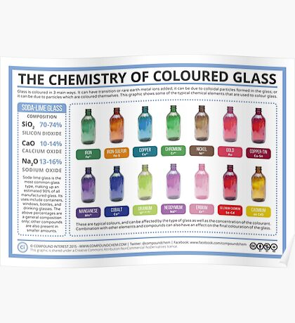 The Chemistry of Coloured Glass Poster