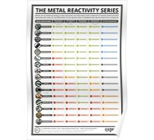 The Metal Reactivity Series Poster