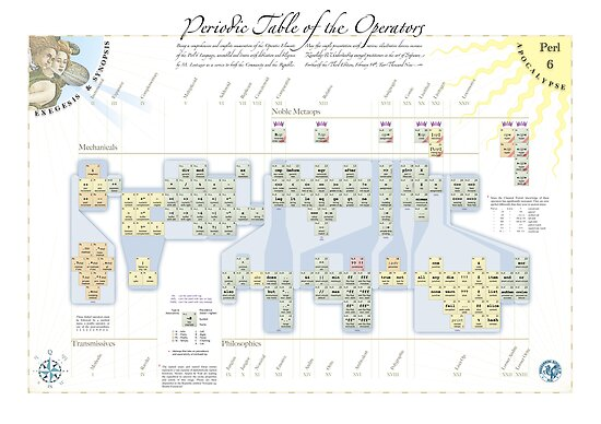 Periodic Table of the Operators by Mark Lentczner
