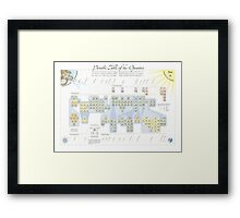 Periodic Table of the Operators Framed Print
