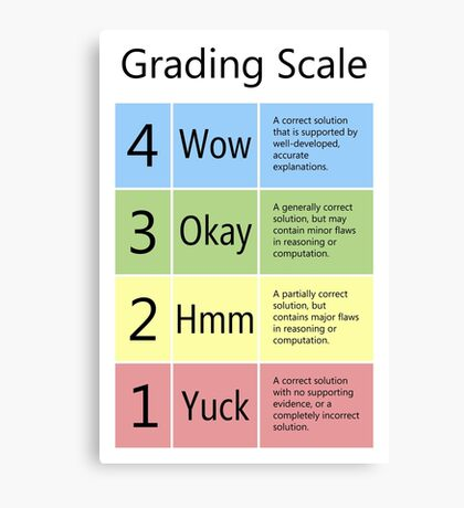 Grading Scale Canvas Print