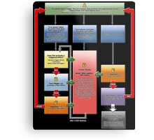 Yugioh Fast Effects Flow Chart Metal Print
