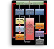 Yugioh Fast Effects Flow Chart Canvas Print